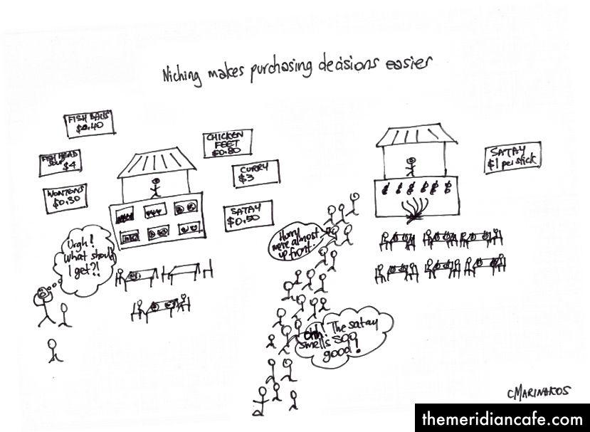 Não faça seu cliente pensar. Facilite a compra. Foto: Desenho de Cynthia Marinakos.