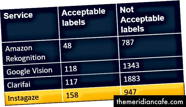 Rysunek 4: Etykiety akceptowalne a etykiety niedopuszczalne we wszystkich usługach