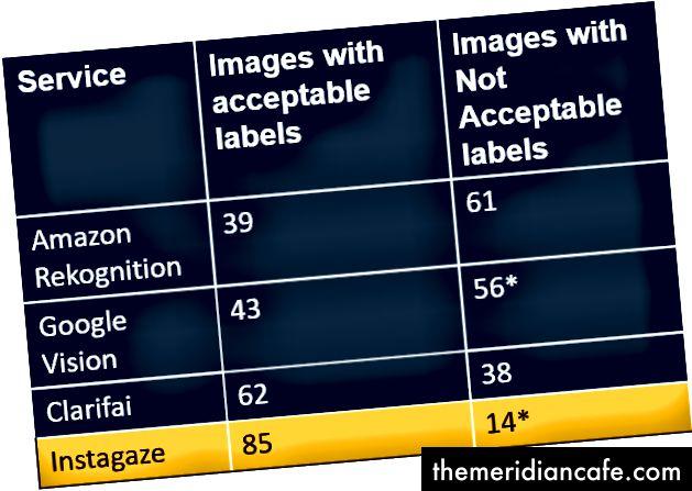 Rysunek 6: Obrazy z akceptowalnymi i niedopuszczalnymi etykietami we wszystkich usługach. * Uwaga: Google Vision i Instagaze nie były w stanie wykryć jednego obrazu.