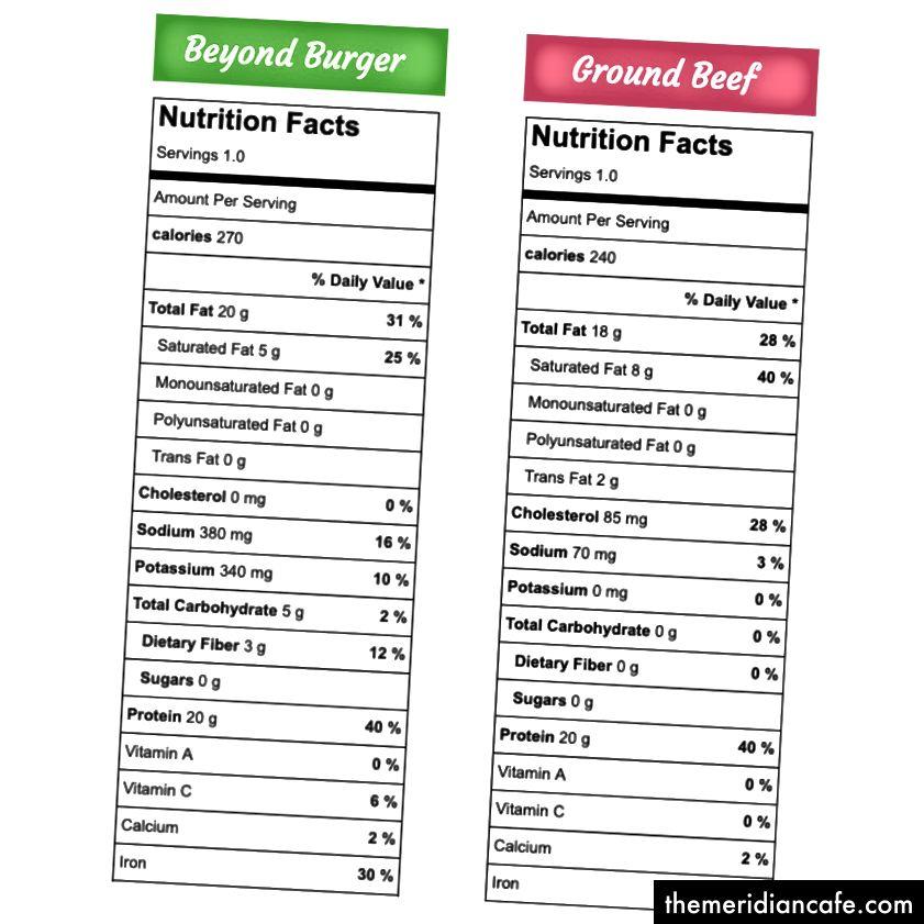 Beyond Burger (verze s potravinami) vs Hamburger (značka Kirkland). Patty.