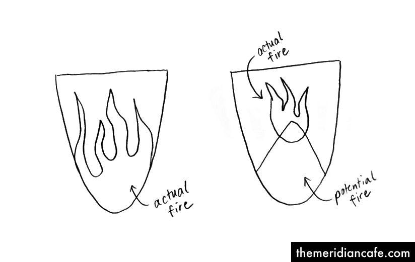 Vlevo: přímé nastavení tepla, také velký horký oheň. Vpravo: hoření shora dolů pro dlouhé kouření.