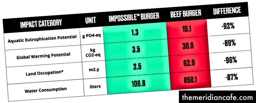 Izvor: Quantis izvješće o utjecaju koje je naručila Impossible Foods.