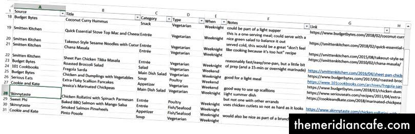 Image de l'auteur - format de feuille de calcul de recette en ligne