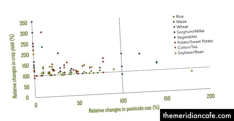 Η ανάλυση 85 ολοκληρωμένων έργων διαχείρισης παράσιτα στην Ασία και την Αφρική έδειξε ότι οι περισσότερες μειωμένες χρήσεις φυτοφαρμάκων χωρίς να προκαλούν μείωση της απόδοσης. Προσαρμοσμένη από Pretty, J., & Bharucha, Z. (2015) Ολοκληρωμένη διαχείριση επιβλαβών οργανισμών για την αειφόρο εντατικοποίηση της γεωργίας στην Ασία και την Αφρική. Έντομα 6: 152-182. Κάντε κλικ για μεγέθυνση.