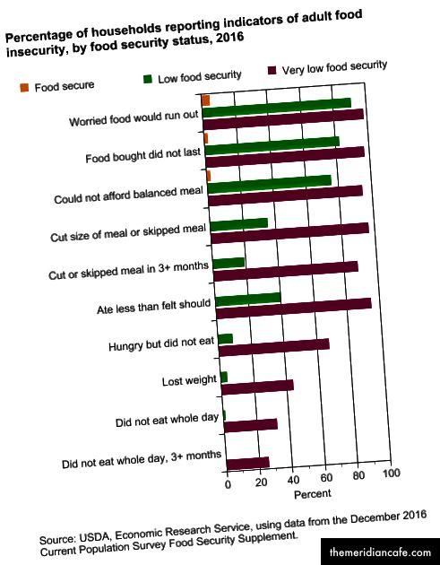 Pogledajte cjelovito izvješće USDA službe za ekonomska istraživanja.