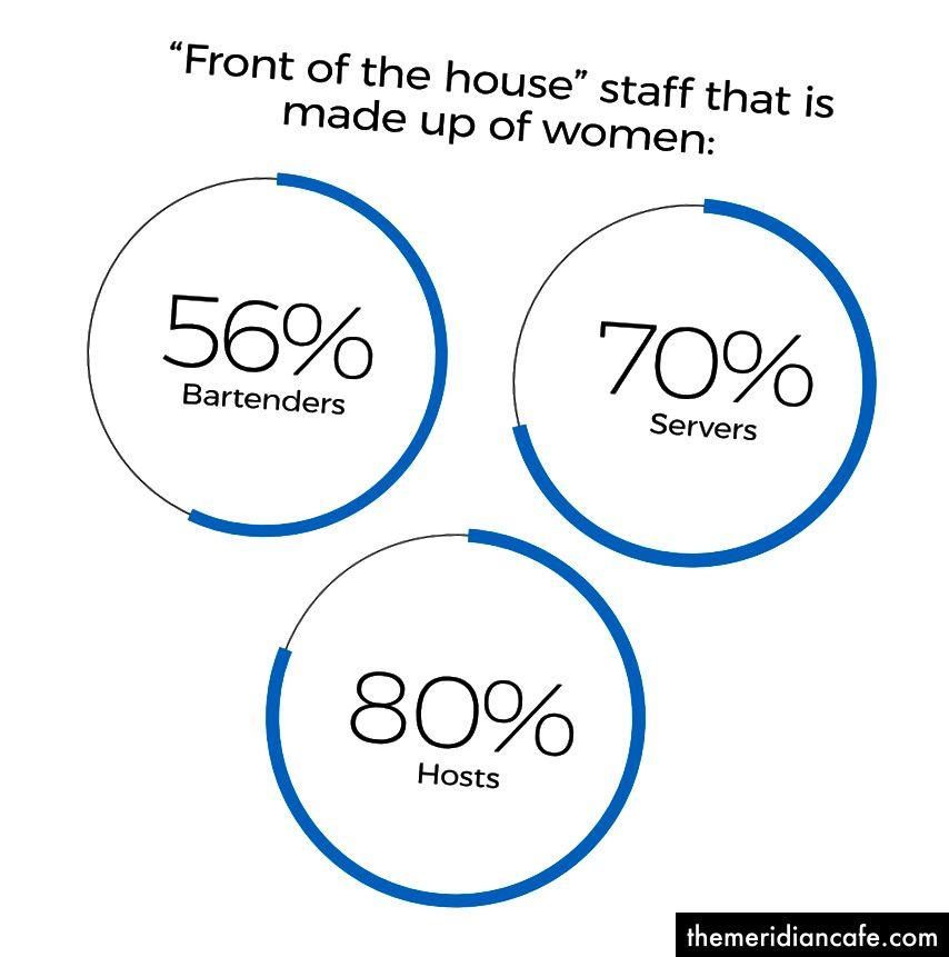 Kaynak: İşgücü İstatistikleri Bürosu'nun Mevcut Nüfus Anketi