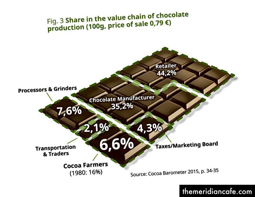 Répartition des revenus dans la chaîne de valeur du chocolat (Photo: Cocoa Barometer 2015)