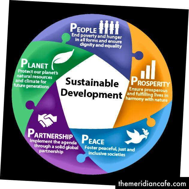Les principes de développement durable des Nations Unies (Photo)