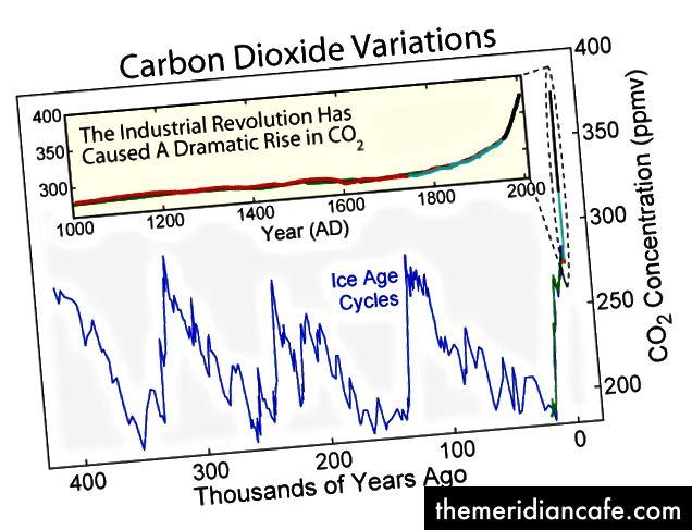 Lịch sử nồng độ CO2 trong khí quyển Trái đất © Wikimedia commons