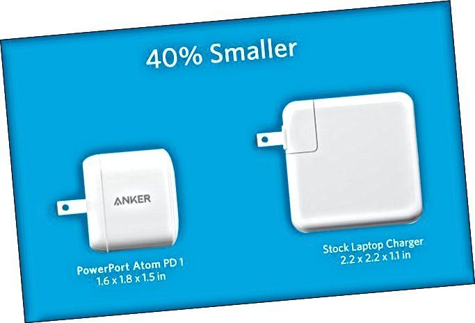 Anker PowerPort Atom PD 1 უფრო დიდი საფონდო ლეპტოპის დამტენის გვერდით.