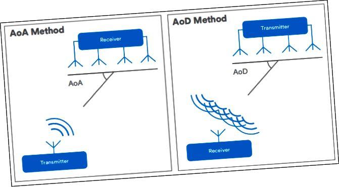 дыяграмы, якія паказваюць метады AoA супраць AoD