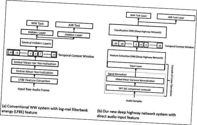 Ένα διάγραμμα ροής των επιπέδων αλγορίθμου Amazon.