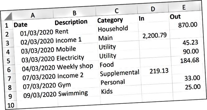 დანახარჯების და შემოსავლის ცხრილების მონაცემები