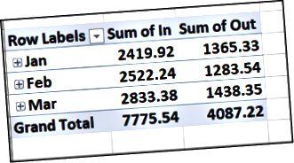 შემოსავლები და ხარჯები, ჯგუფურად მიხედვით
