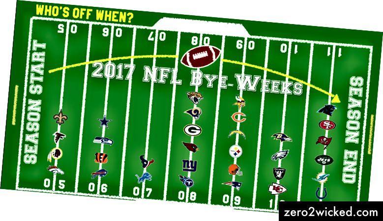 Der er tilsyneladende ingen rim eller grund til den aktuelle NFL-byplanlægning.