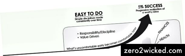 (The Slight Edge-diagram: virkelighed)