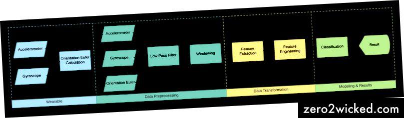 Uddannelsesproces for maskinlæringsalgoritme