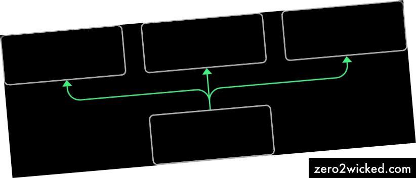 Yhtä määritelmätiedostoa käytetään pitämään järjestelmän kaikki osat yhdenmukaisina.