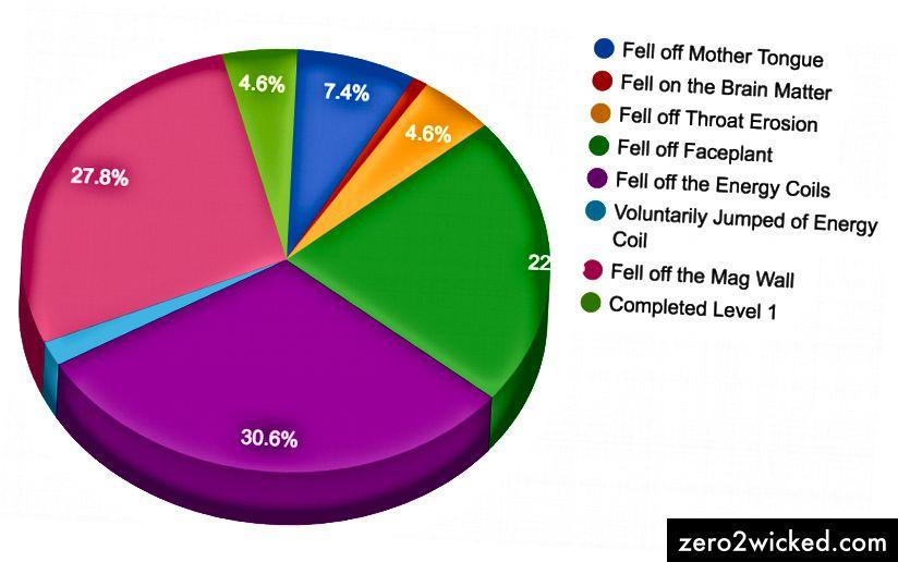 Huvudsakliga orsaker till misslyckande ordnade efter position i nivå 1.