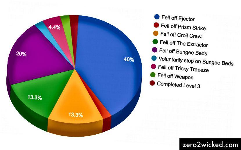Huvudsakliga orsaker till misslyckande ordnade efter position i nivå 3.