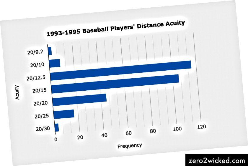 Resultater af syn og skarphed for professionelle baseballspillere fra 1993 til 1995. Ovenstående data inkluderer både mindre ligaer og major liga spillere. (Kilde: American Journal of Ophthalmology. November 1996.)