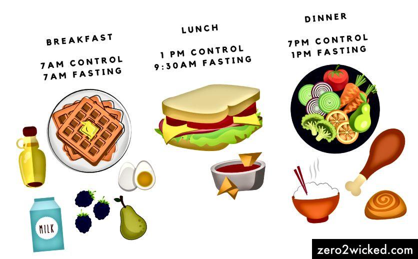 Skematisk et eksempel på måltidsammensætning og timing anvendt i Petersons undersøgelse af tidlig tidsbegrænset fodring. Billede oprettet af Paige Jarreau.