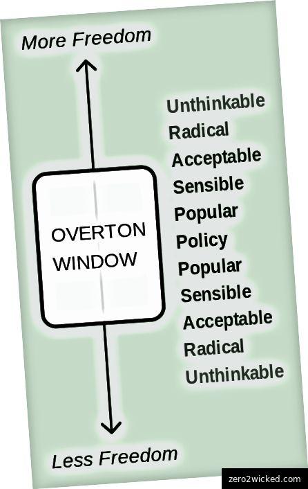 Das Overton-Fenster ist nicht genau das Richtige. es hat mehr mit politik und recht zu tun als mit soziokulturellen diskursen und normen - aber es war das engste, woran ich denken konnte. Mit freundlicher Genehmigung von Wikipedia